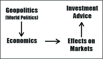 image graphic description of flow logic in geopolitics from World View of Politics to Economics to Effecs on Markets to Investment Advice